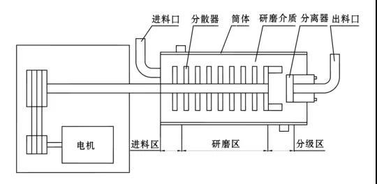 卧式砂磨机结构简图