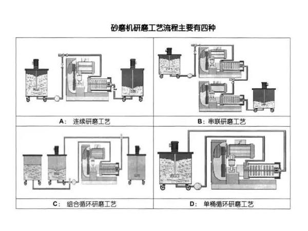 浅析砂磨机的研磨工艺流程