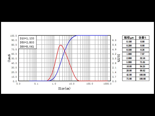 研磨分散粒径D90和D80区别?
