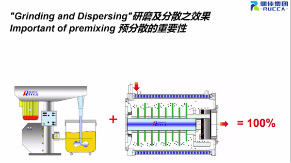 粉体导入研磨分散润湿方案