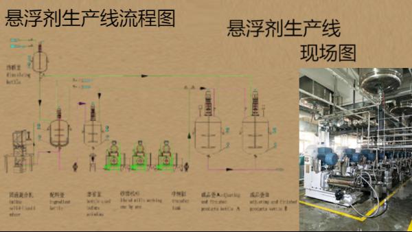悬浮剂农药设备生产流程
